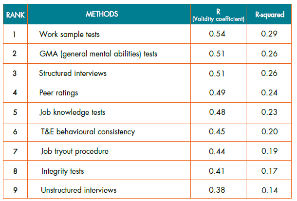 Employee_Selection_Methods_Comparison.png