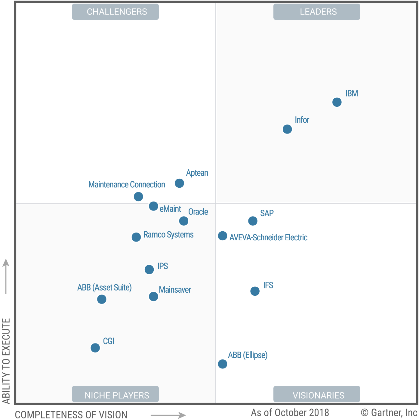 Infor EAM is in the leader quadrant of Gartner's Enterprise Asset Management software providers