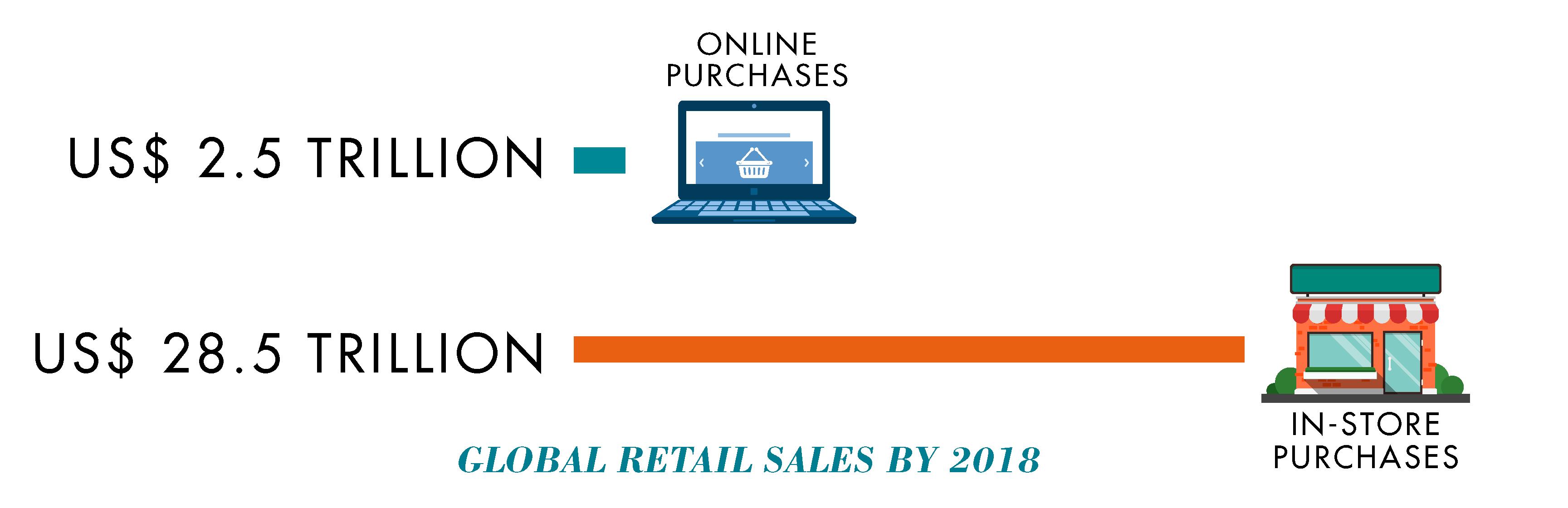 Global retail sales by 2018