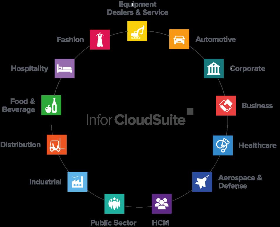 Infor CloudSuite Vertical offerings