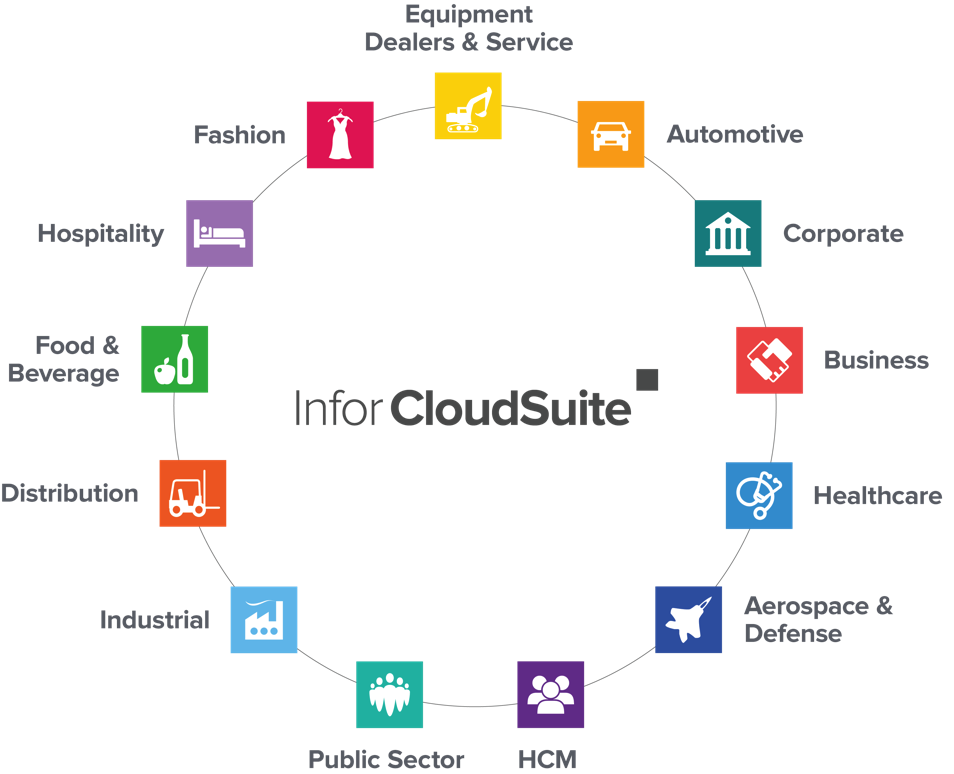 Infor CloudSuite Vertical offerings
