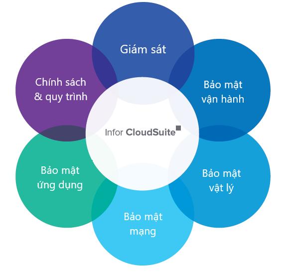 Infor CloudSuite bảo mật dữ liệu với hệ thống bảo vệ 5 lớp