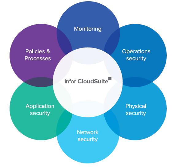 Infor CloudSuite Security: Defense-in-depth