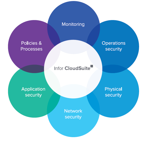 Infor CloudSuite Security: Defense-in-depth