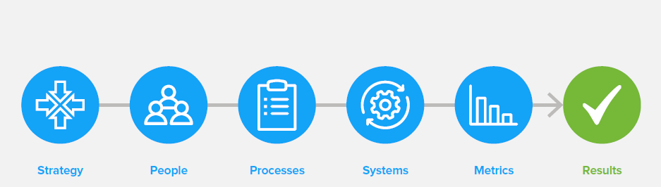 5 elements of an Integrated Business Planning Framework