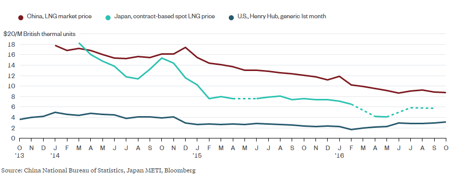Natural-gas-prices-comparison-us-china-japan