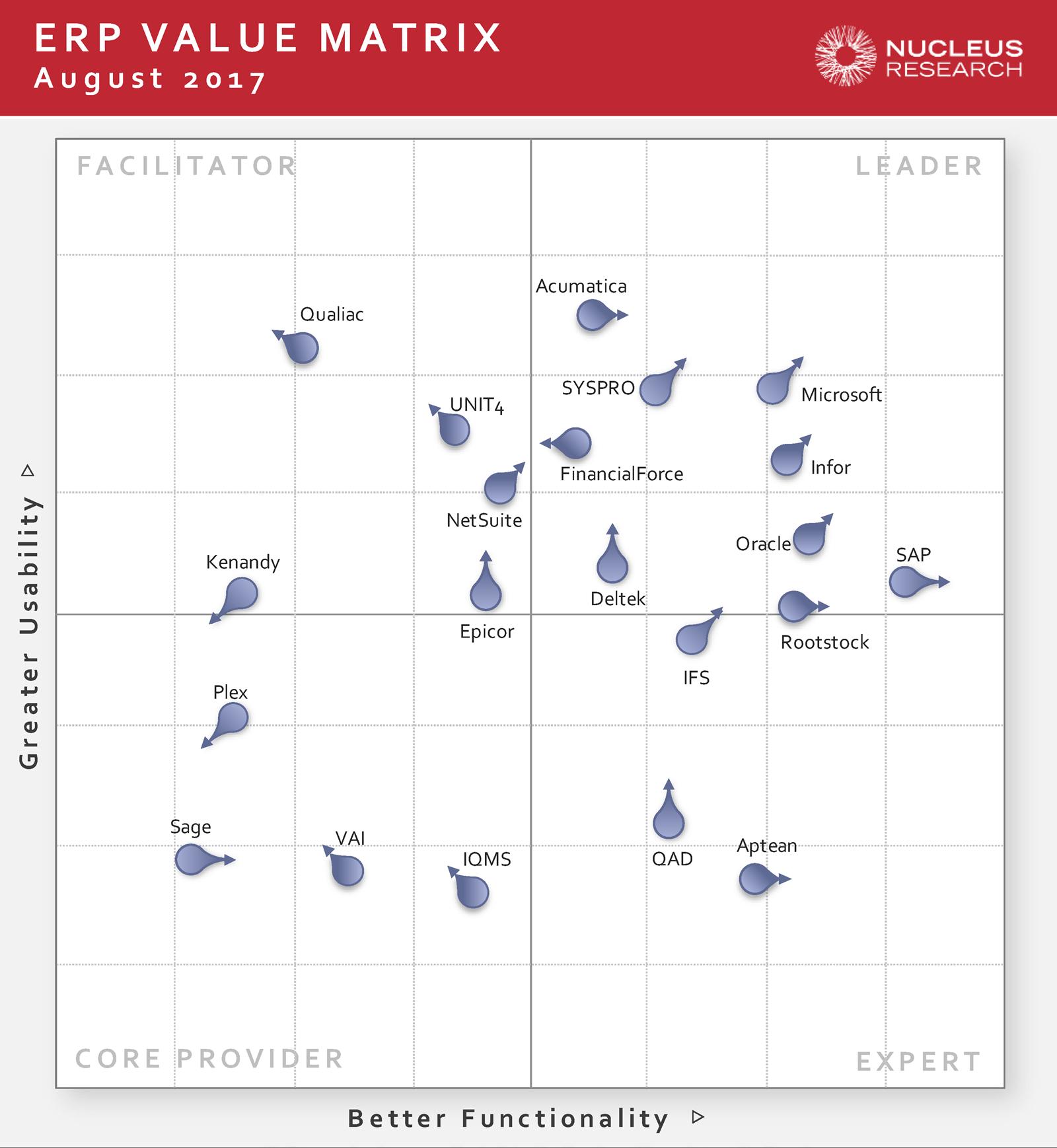 The 2017 ERP Technology Value Matrix