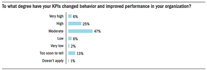 To what degree have your KPIs changed behaviours and improved performance in your organisation?