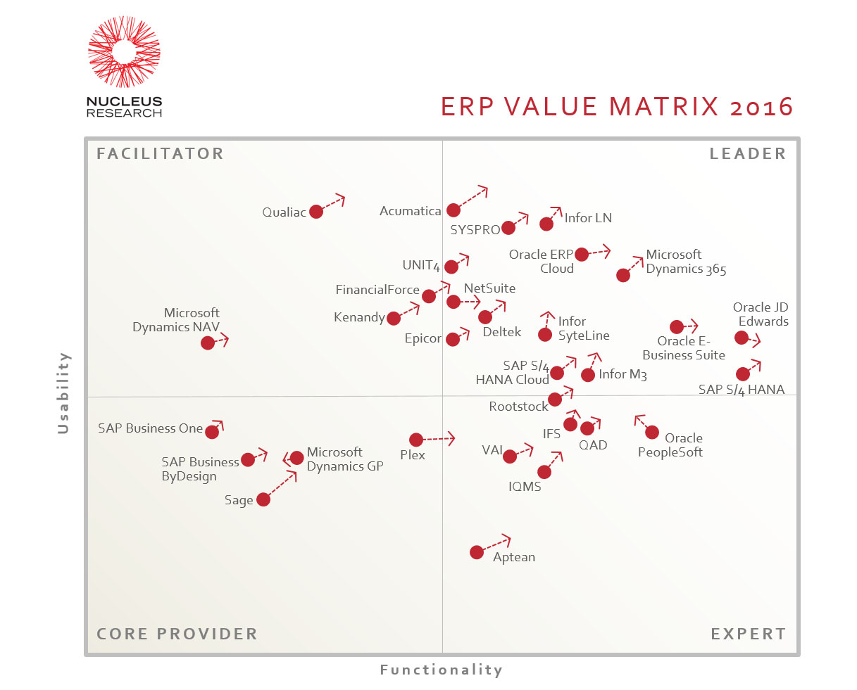 Value Matrix ERP vendors systems 2016