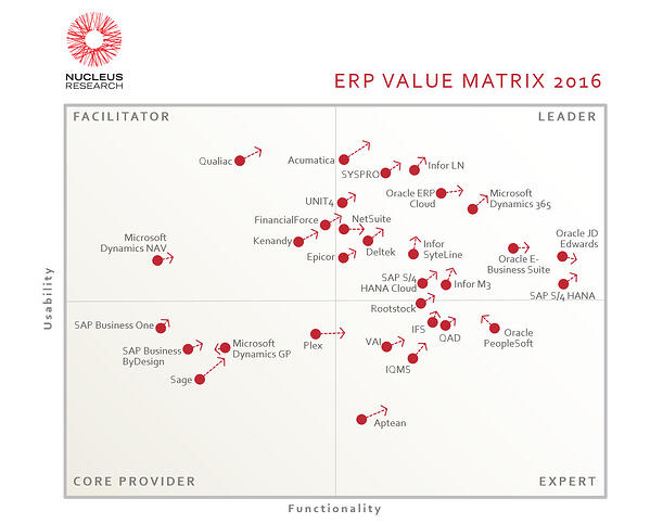 Buyer's guide to the market-leading ERP software
