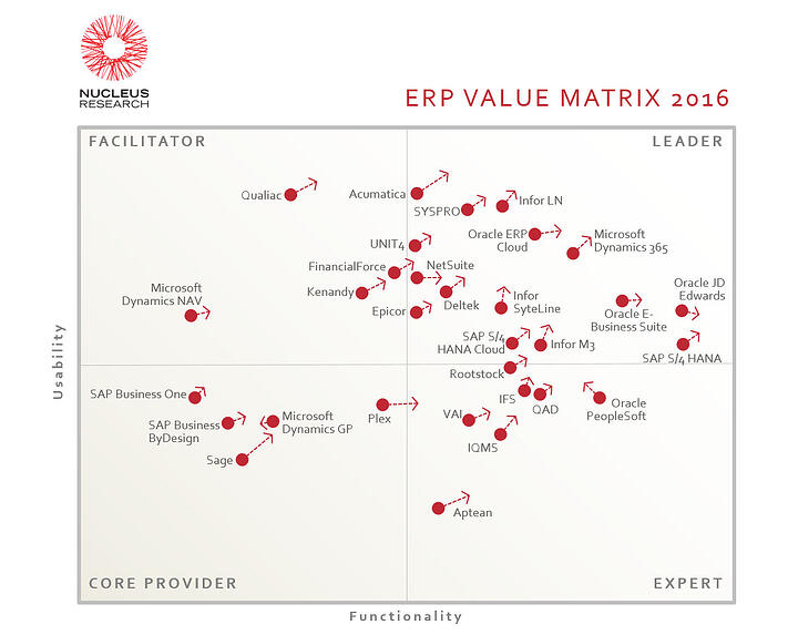 Value Matrix ERP vendors systems 2016