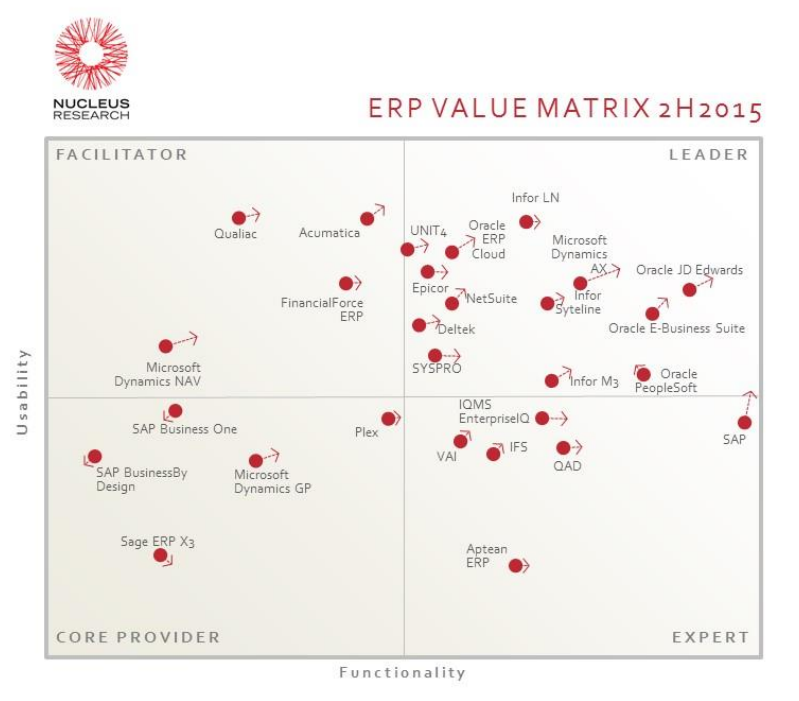 Value Matrix ERP vendors systems 2015