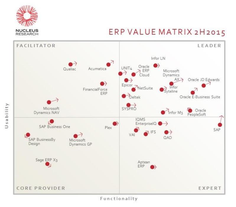 Value Matrix ERP vendors systems 2015