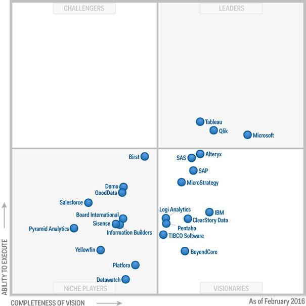 The 2016 Gartner Magic Quadrant for Business Intelligence and Analytics