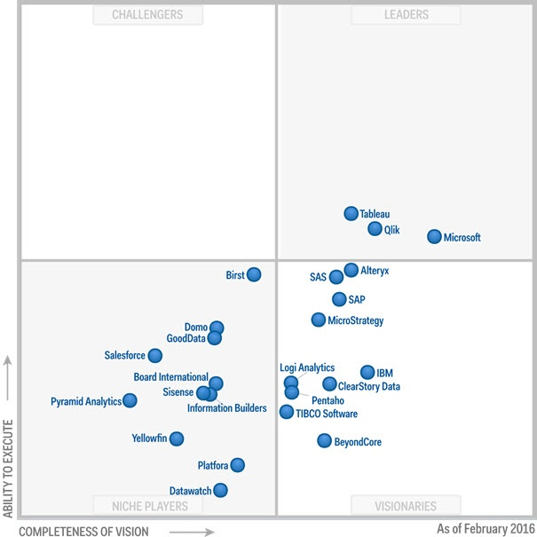 The 2016 Gartner Magic Quadrant for Business Intelligence and Analytics