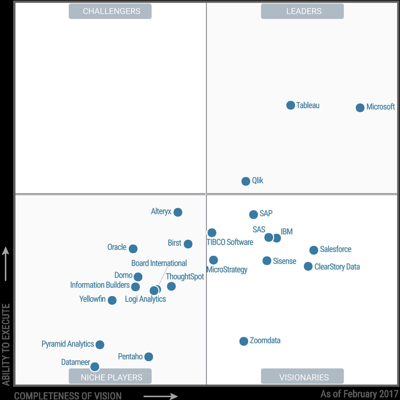 The 2017 Gartner Magic Quadrant for Business Intelligence and Analytics