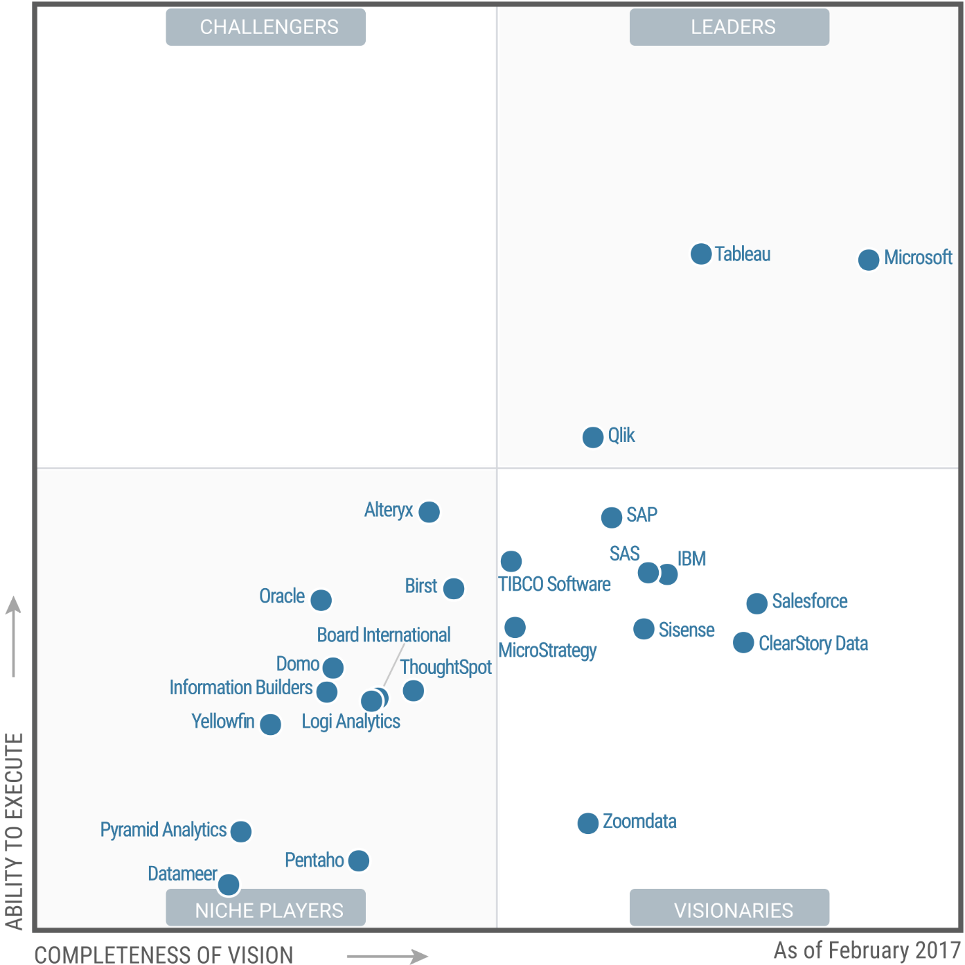 Báo cáo Gartner Magic Quadrant cho Business Intelligence & Analytics 2017