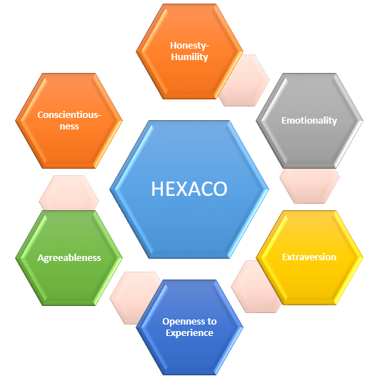 A General Look at the HEXACO Personality Model
