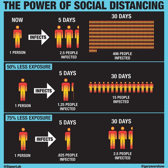 The power of social distancing - Gary Warshaw