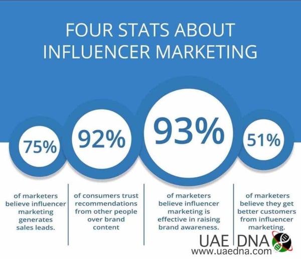 International school marketing trends - Influencer marketing