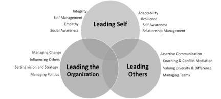 leadership competency