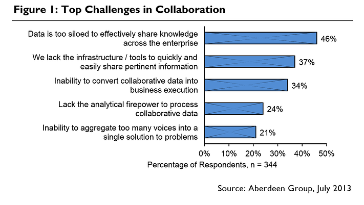 top_challenges_in_collaboration.png