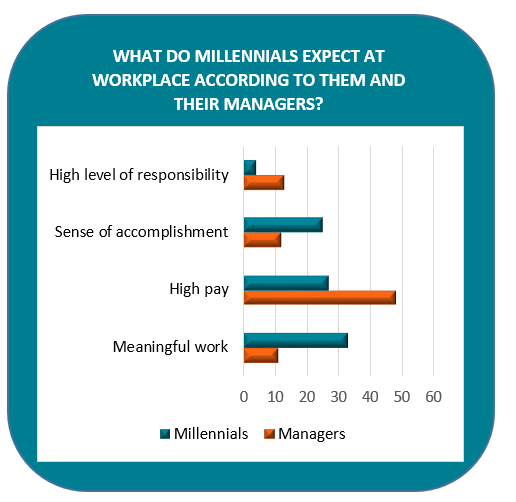 what-do-millennials-expect-at-work.png