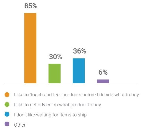 why-do-consumers-prefer-shopping-in-the-store.jpg