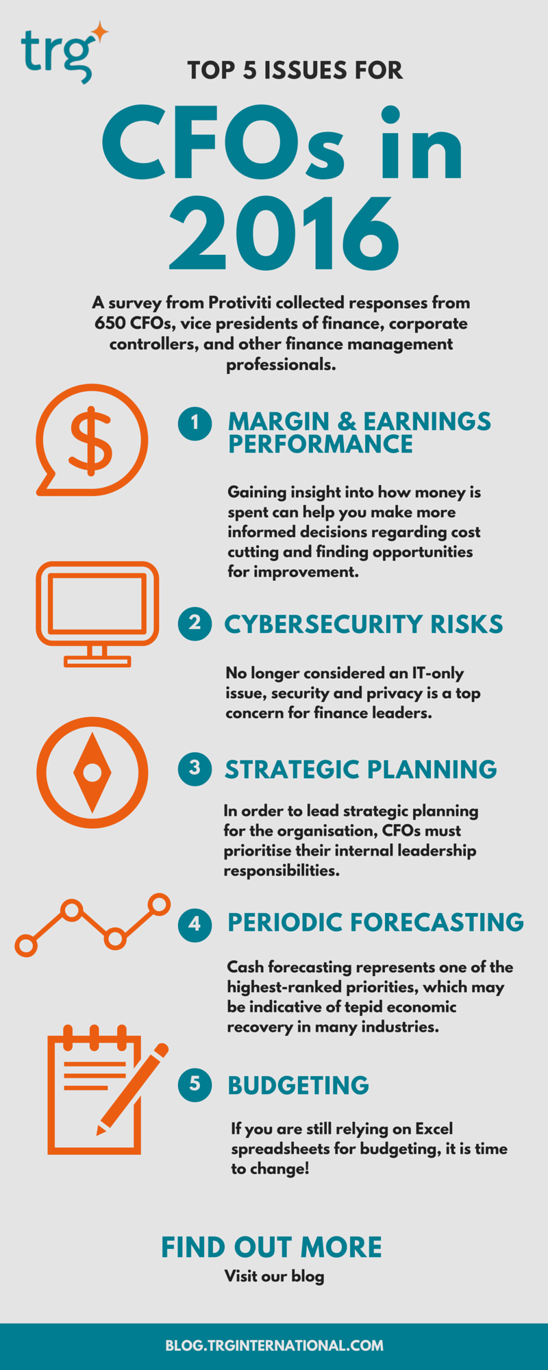 [Infographic ] Top 5 issues for CFOs in 2016