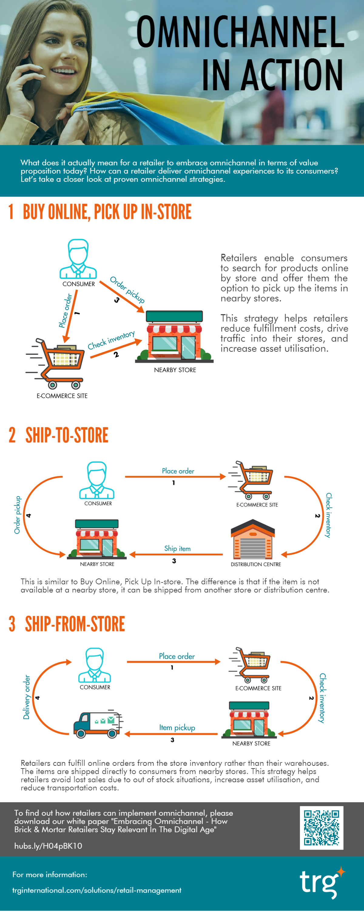 [INFOGRAPHIC] Omnichannel in action