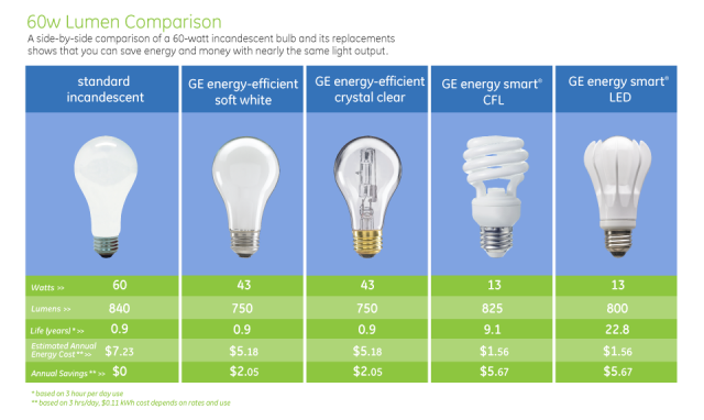 5 Ways To Cut Costs By Going Green